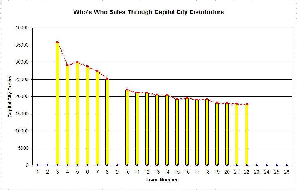 Who's Who sales data from Capital City Distributors provided by Diabolu Frank